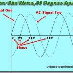 Độ lệch pha, biên độ, li độ của một điểm sóng truyền qua. C2.P2.