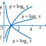 Bài tập trắc nghiệm hàm số Logarit