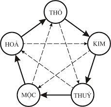 Lý thuyết tương tác đa thế giới