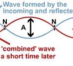 Điều kiện có sóng dừng trên dây. C2.P5.1.