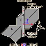 Suất điện động cảm ứng ở đoạn dây chuyển động trong từ trường – Cảm ứng từ. L11.C5.P2.