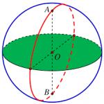 Phương trình mặt cầu
