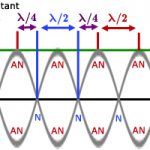 Sóng dừng & Biên độ & Vận tốc & Thời gian. C2.P5.2. – Nội dung chủ yếu các câu trên 8 điểm