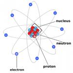 Thuyết electron. L11.C1.P2.