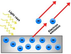 Kết quả hình ảnh cho photoelectric effect