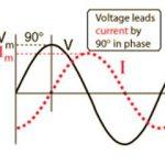 Giá trị tức thời các đại lượng trong mạch LC. C4.P4